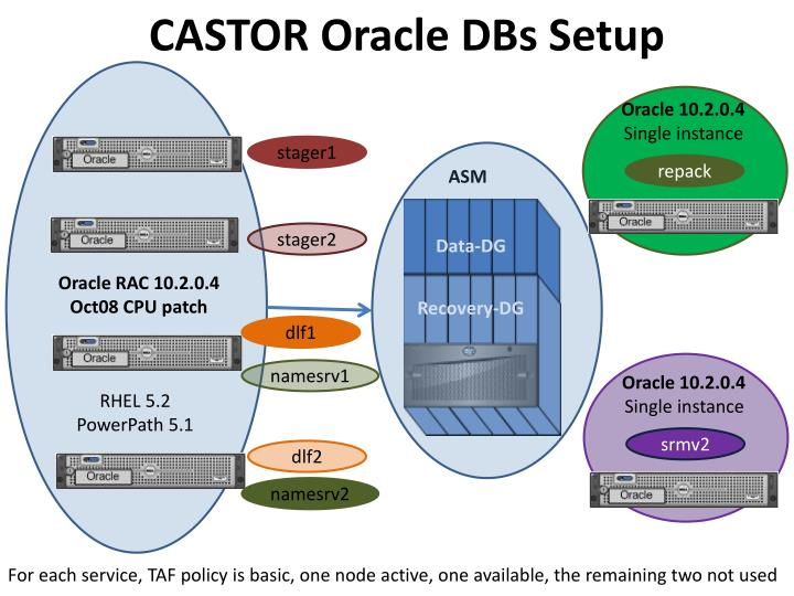 Castor oracle dbs setup