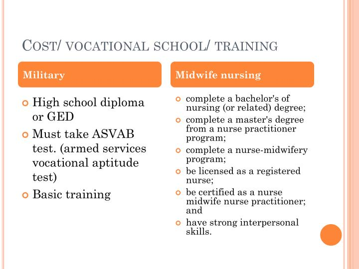 Cost/ vocational school/ training