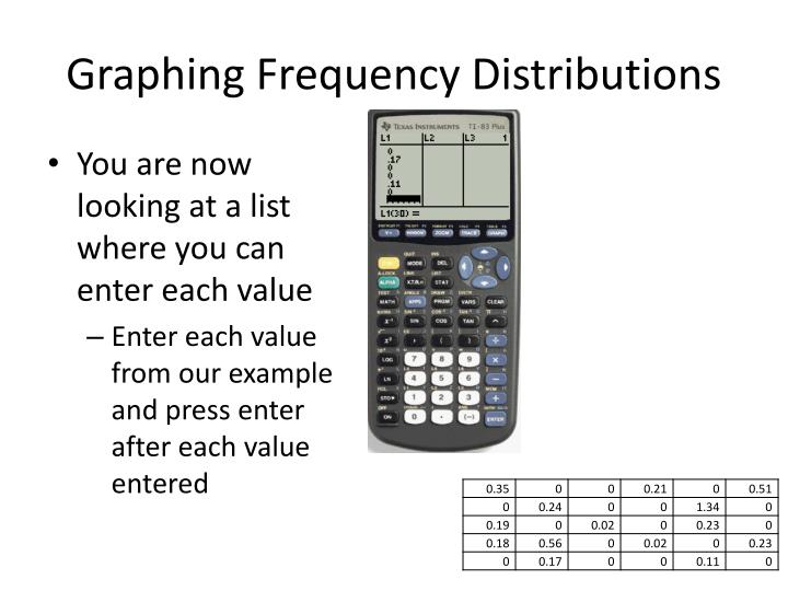 Graphing Frequency Distributions