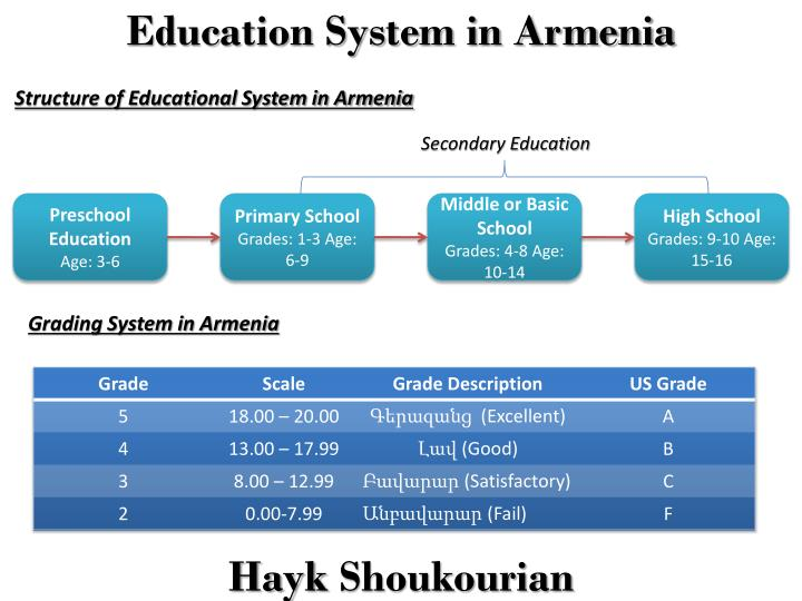 the education system essay Co-education is a system of educating boys and girls together in ancient times, co-education was prevalent in greece related articles: paragraph on co-education.