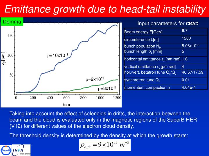 Emittance growth due to head-tail instability