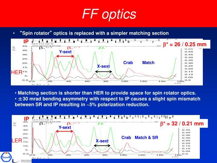 FF optics