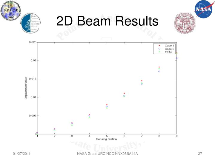 2D Beam Results
