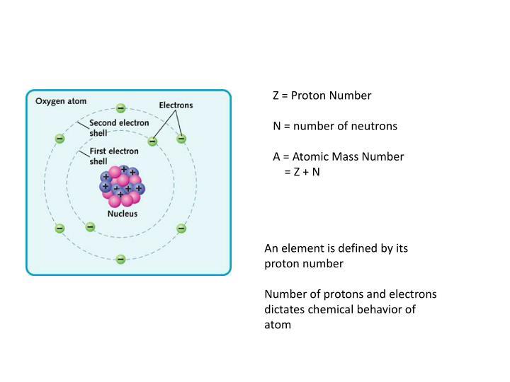 Z = Proton Number