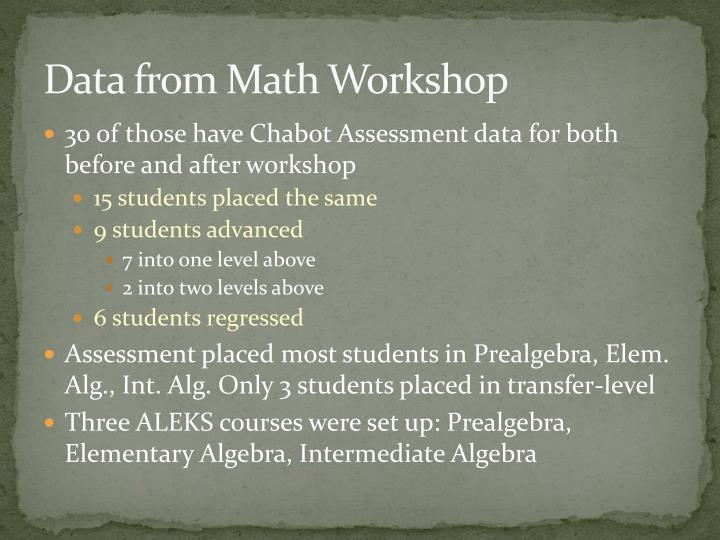 Data from Math Workshop