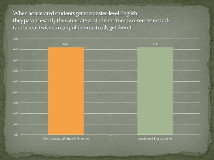 When accelerated students get to transfer-level English,