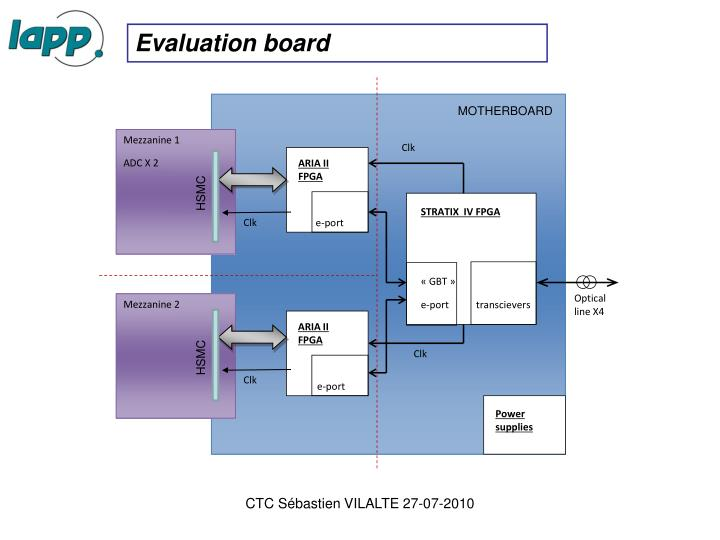 ARIA II FPGA