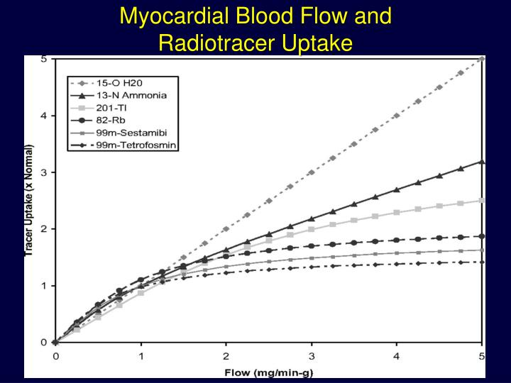 Myocardial Blood Flow and