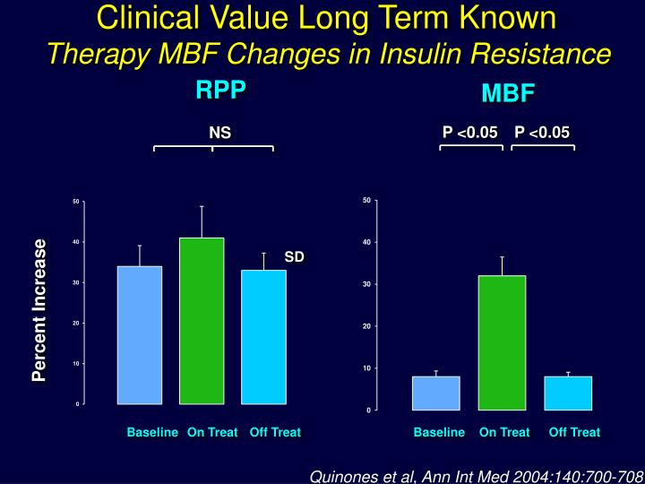 Clinical Value Long Term Known
