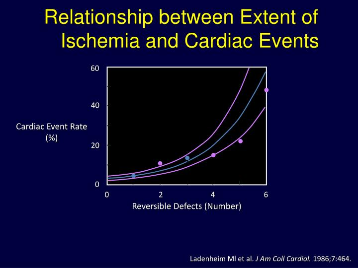 Relationship between Extent of Ischemia and Cardiac Events