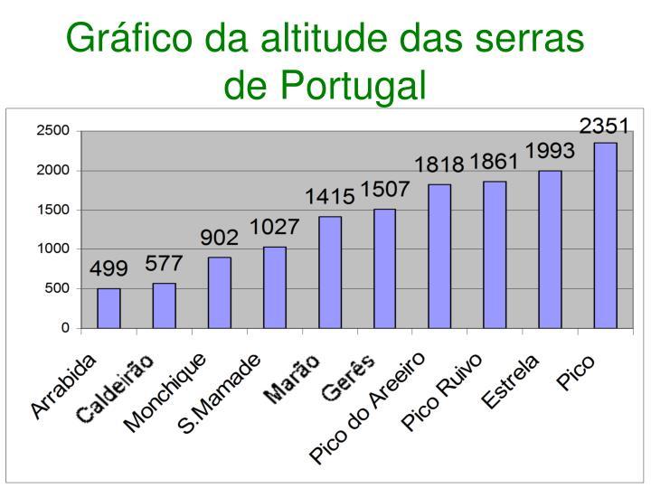 Gráfico da altitude das serras de Portugal