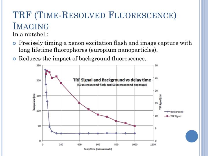 TRF (Time-Resolved Fluorescence) Imaging