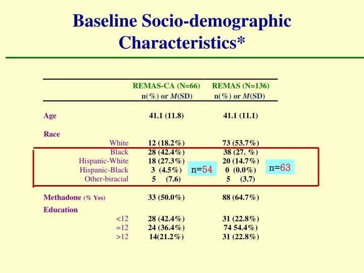 Baseline Socio-demographic Characteristics*