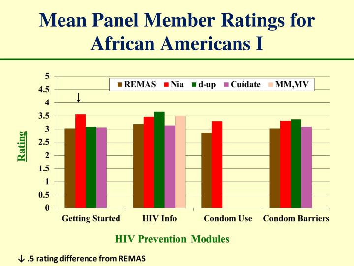 Mean Panel Member Ratings for African Americans I