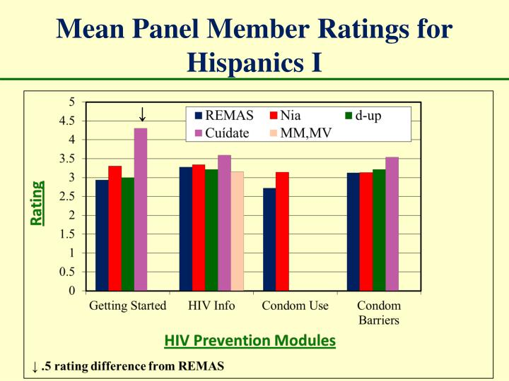 Mean Panel Member Ratings for Hispanics I