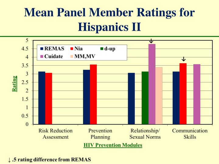 Mean Panel Member Ratings for Hispanics II