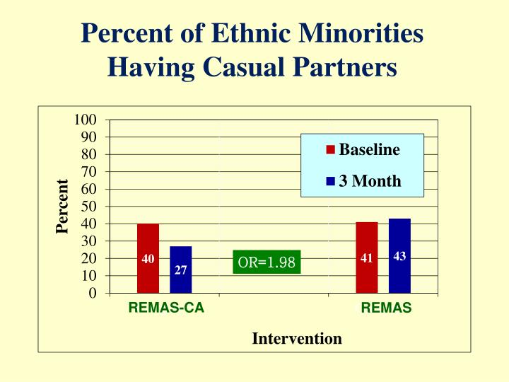 Percent of Ethnic Minorities Having Casual Partners