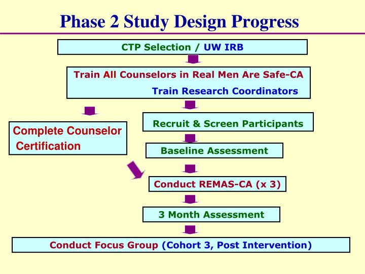 Phase 2 Study Design Progress