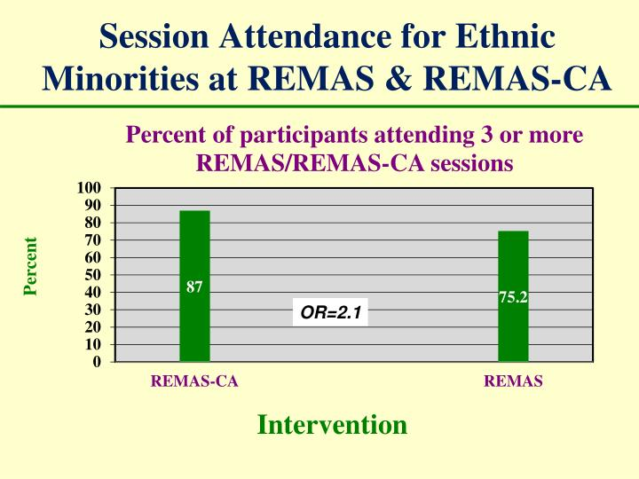 Session Attendance for Ethnic Minorities at REMAS & REMAS-CA