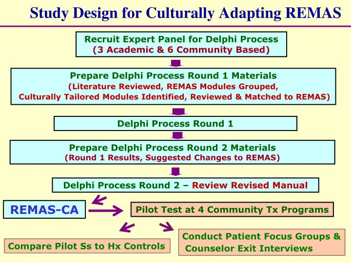 Study design for culturally adapting remas
