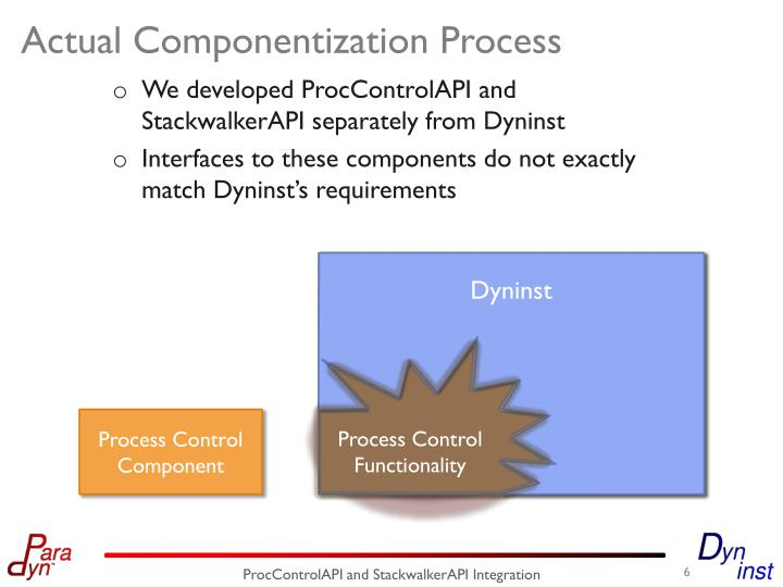 Actual Componentization Process