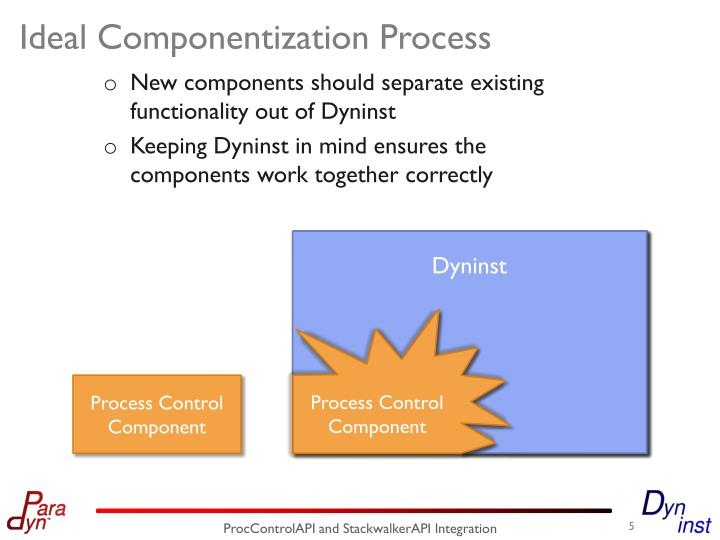 Ideal Componentization Process
