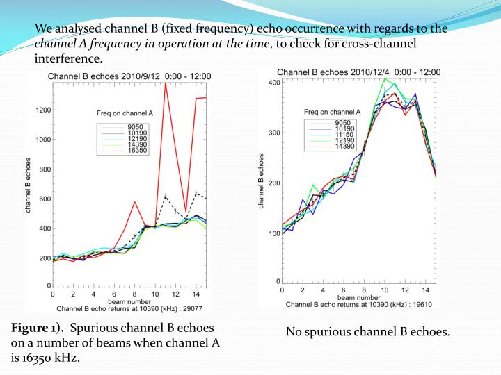 We analysed channel B (fixed frequency) echo occurrence with regards to the