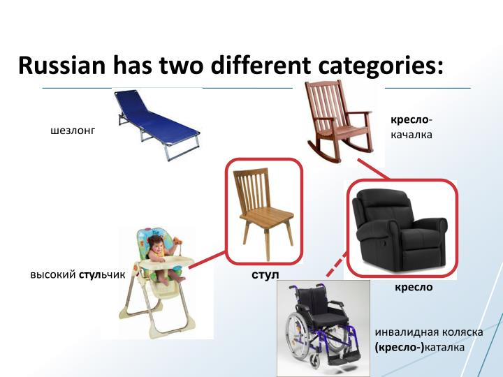 Russian has two different categories: