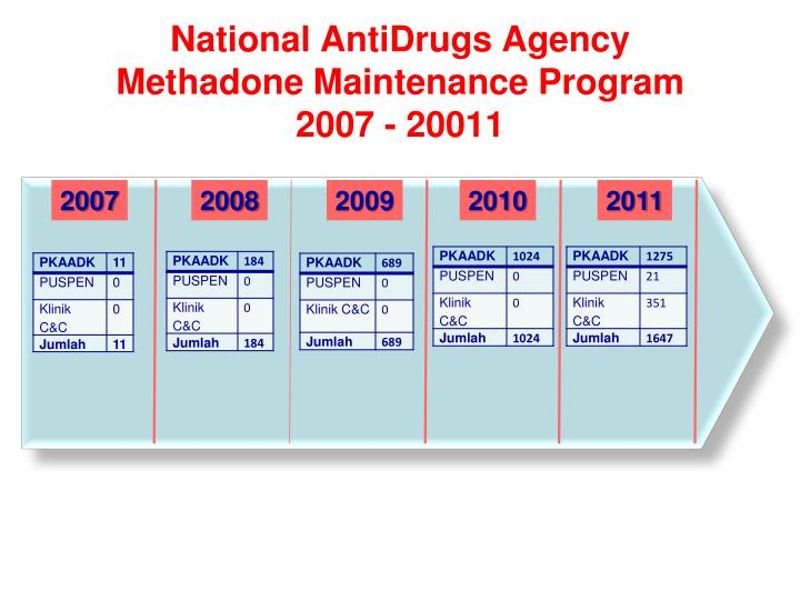 National AntiDrugs Agency