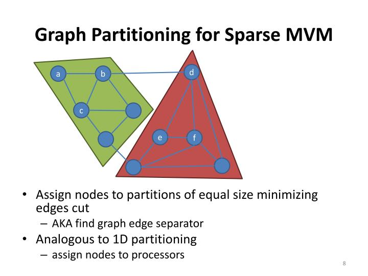 Graph Partitioning for Sparse