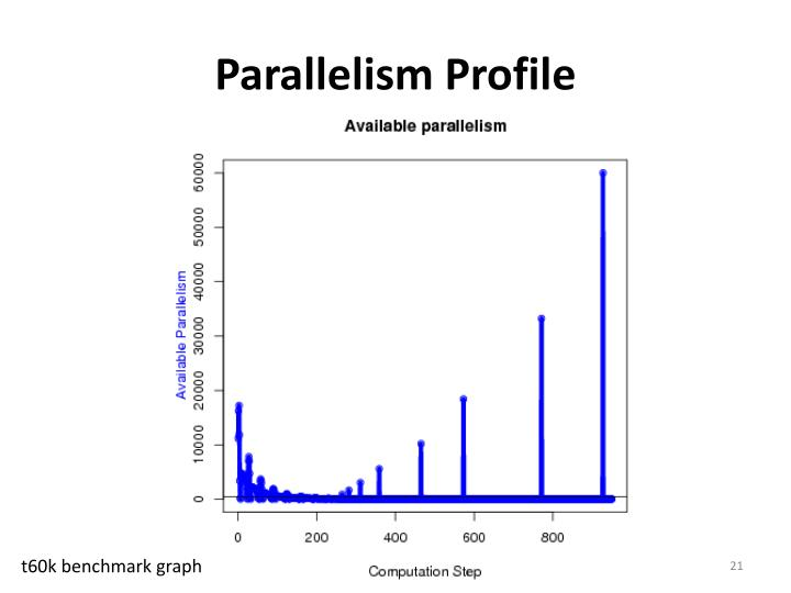 Parallelism Profile