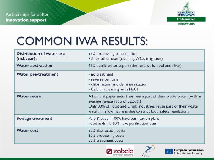 COMMON IWA RESULTS: