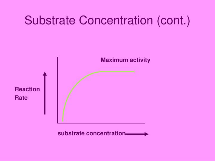 Substrate Concentration (cont.)