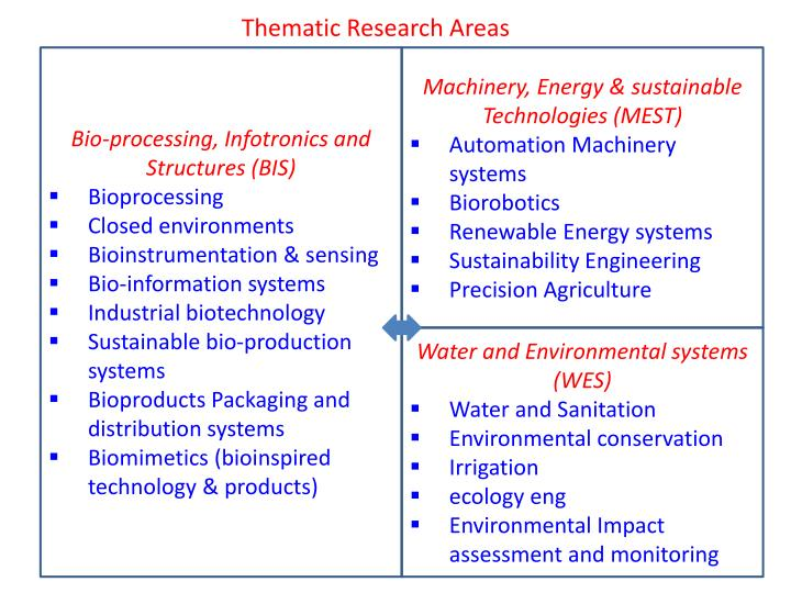 Thematic Research Areas