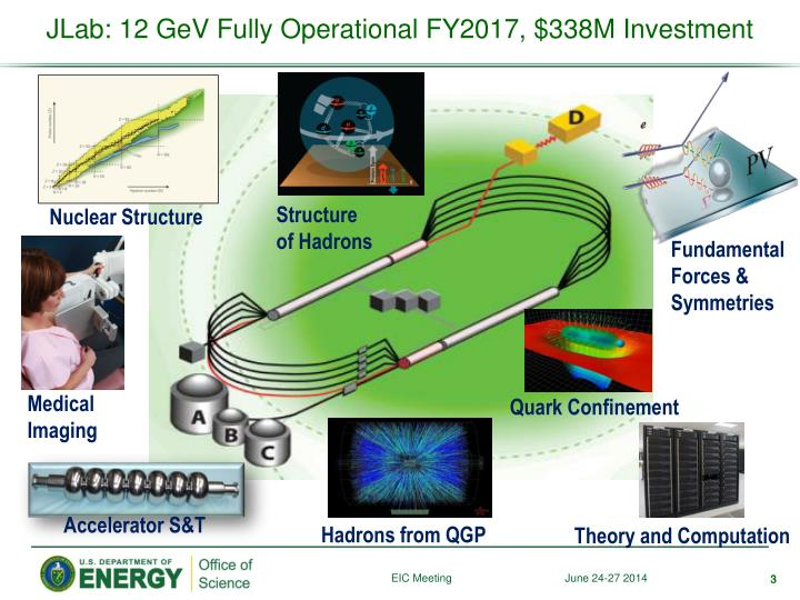 Jlab 12 gev fully operational fy2017 338m investment