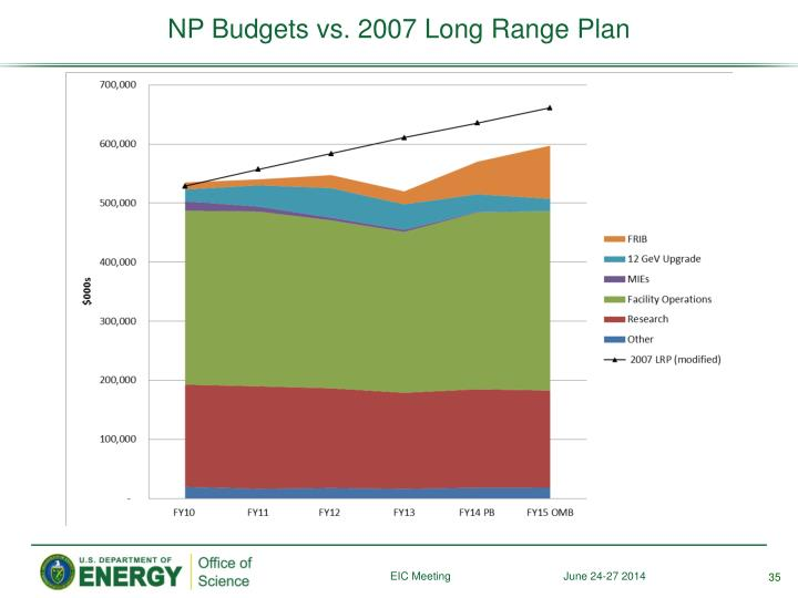 NP Budgets vs. 2007 Long Range Plan
