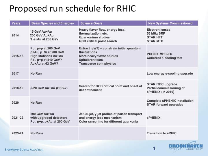 Proposed run schedule for RHIC
