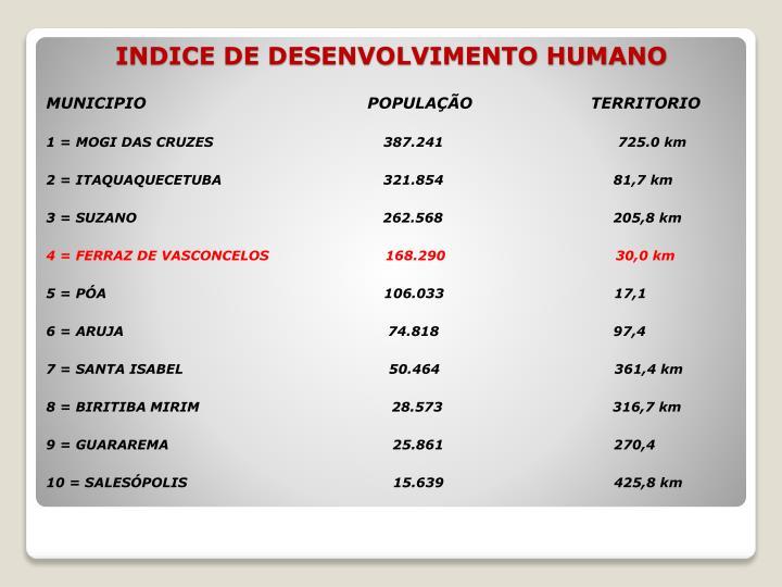 MUNICIPIO                                           POPULAÇÃO                       TERRITORIO