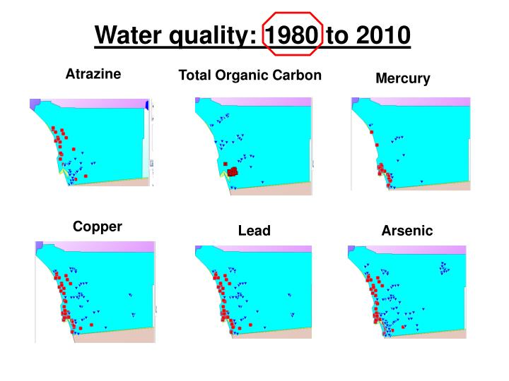 Water quality: 1980 to 2010