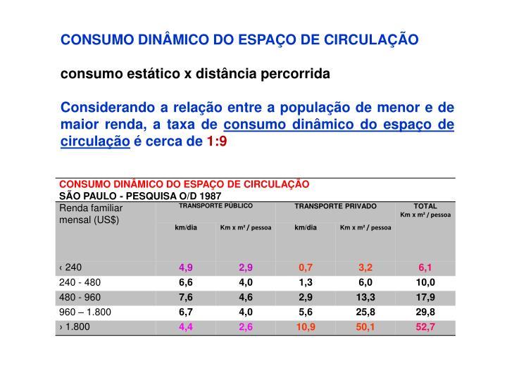 CONSUMO DINÂMICO DO ESPAÇO DE CIRCULAÇÃO