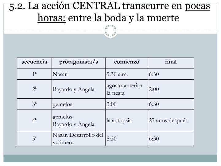 5.2. La acción CENTRAL transcurre en
