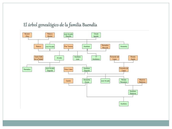 El árbol genealógico de la familia Buendía
