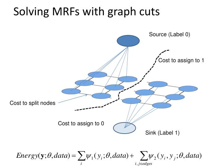 Solving MRFs with graph cuts