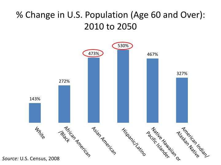 % Change in U.S. Population (Age 60 and Over): 2010 to 2050