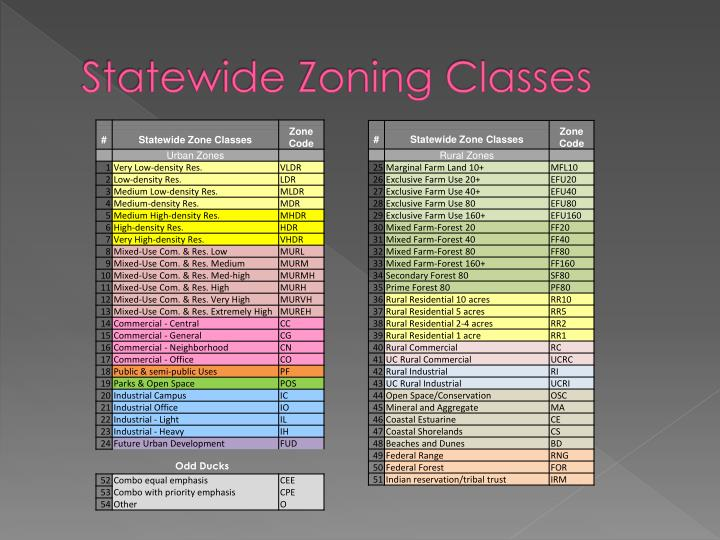 Statewide Zoning Classes