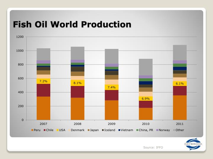 Fish Oil World Production