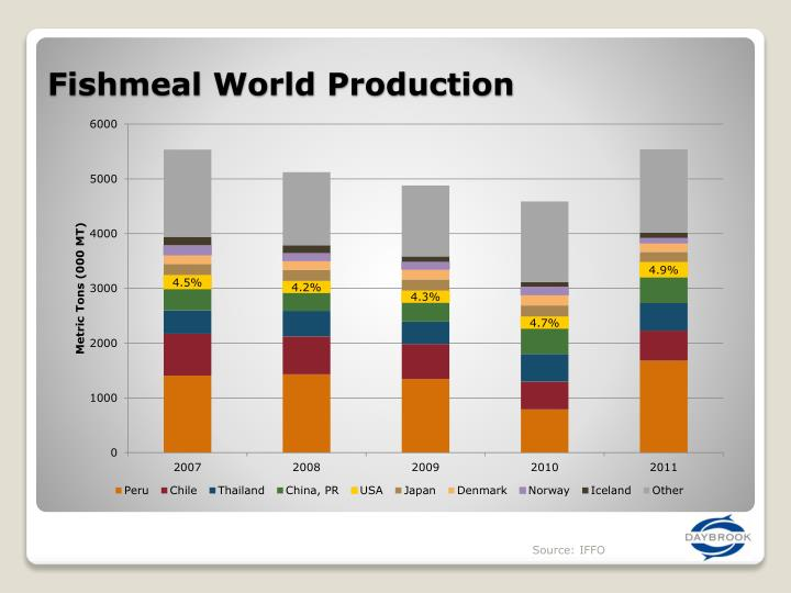 Fishmeal World Production