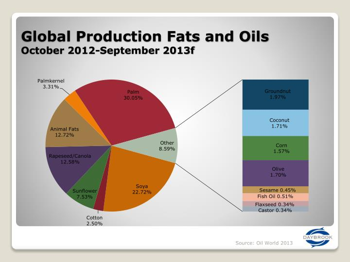 Global Production Fats and Oils