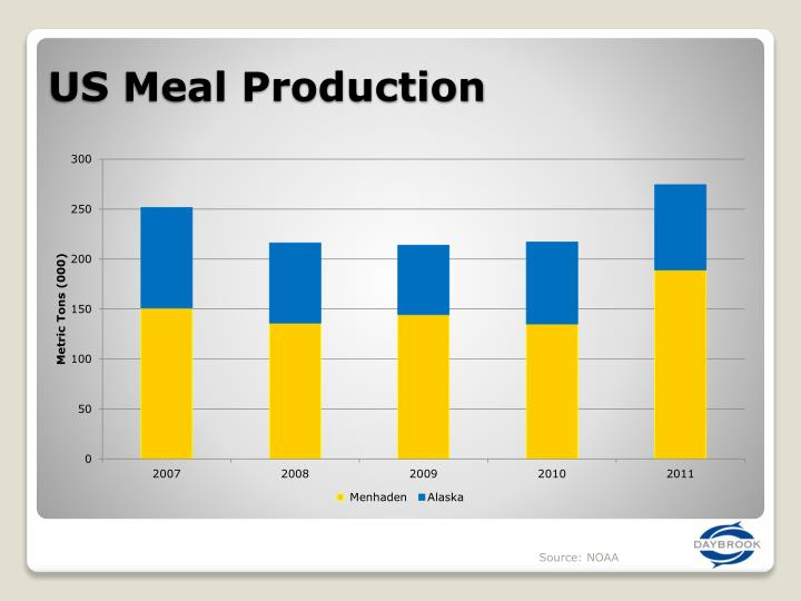 US Meal Production