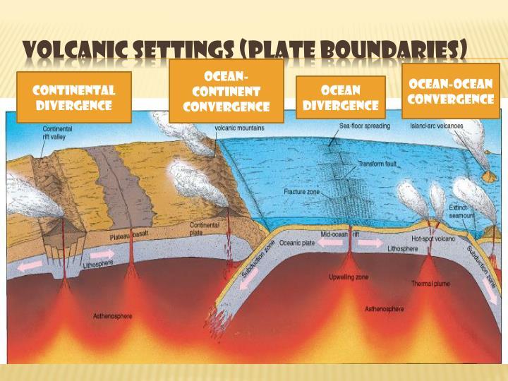 Volcanic Settings (Plate Boundaries)